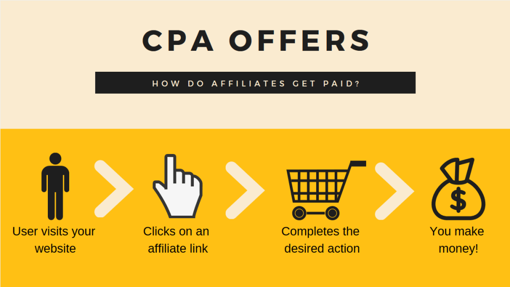 Making Money $2000 With CPA Offers