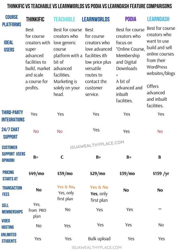 Thinkific Vs Teachable vs LearnWorlds vs Podia vs LearnDash Feature comparisons today