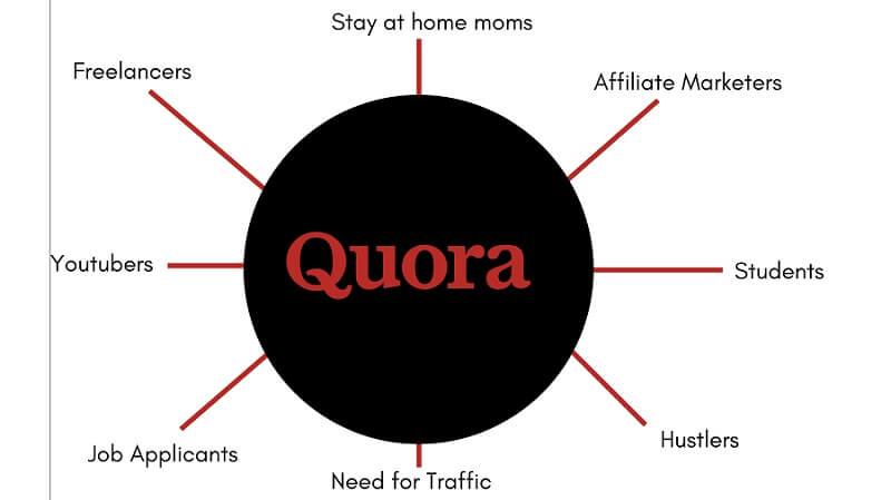 QRIM: Make Money with Quora