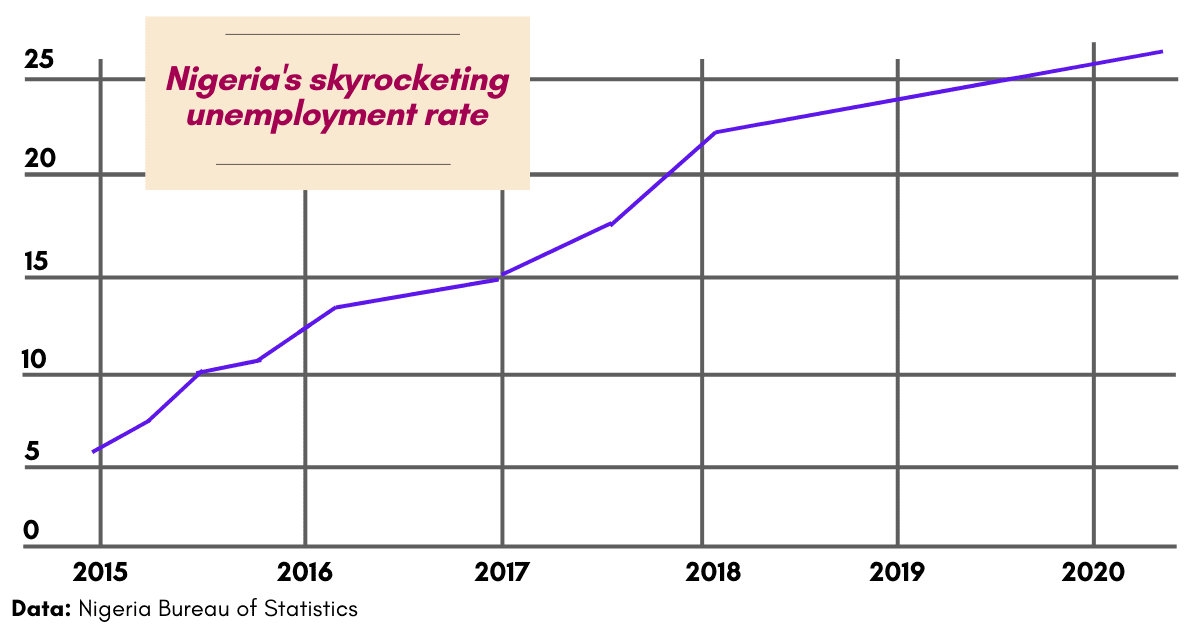 Stat of unemployment in Nigeria and need to start a blog